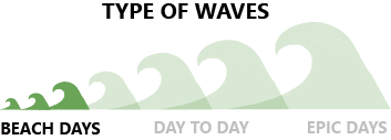 TYPE OF WAVES 1_1.png